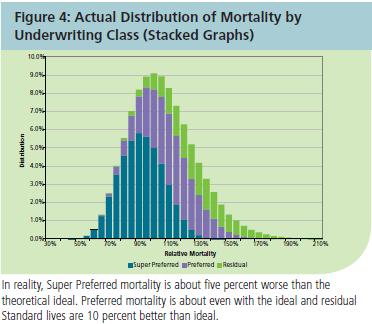 Preferred Classes Mortality Overlaps