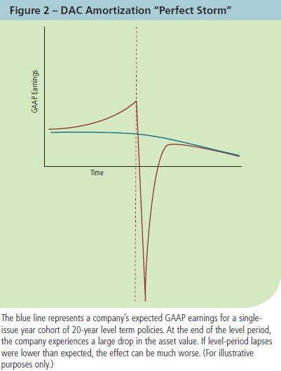 Gaap Earnings Volatility Financial Reinsurance