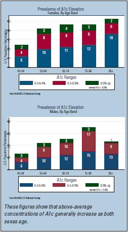 Assessing Mortality Risk At Older Ages